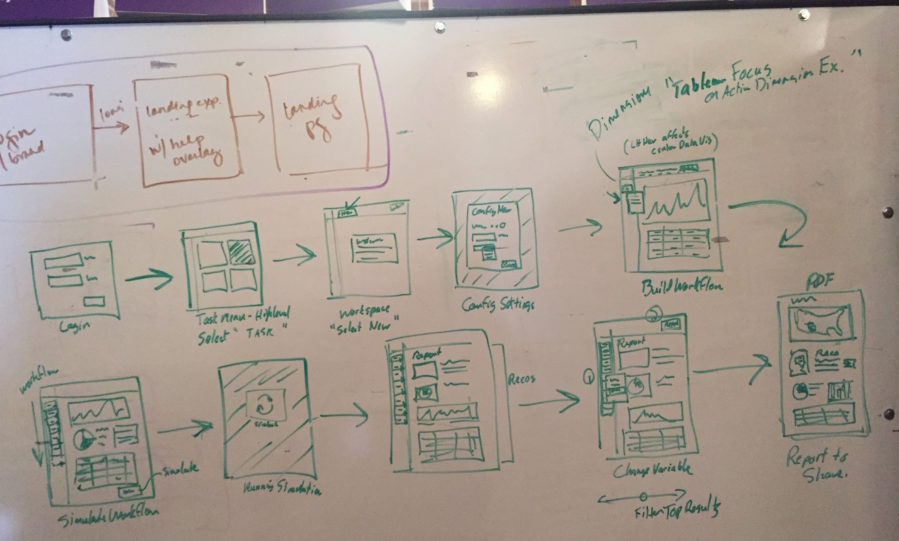 Whiteboard sketch of Simple Flow Concept